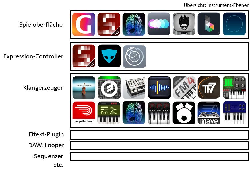 Appmusik_Instrument-Ebenen_Übersicht